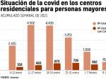 Datos de fallecimientos y contagios de covid-19 en residencias para mayores de España.