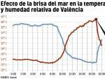 Efecto de la brisa de mar en la temperatura y humedad de Valencia