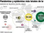 Gráfico sobre las pandemias más letales de la historia.
