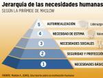 Pirámide de Maslow.
