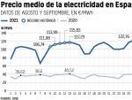 Evolución del precio de la electricidad en España desde agosto de 2021.